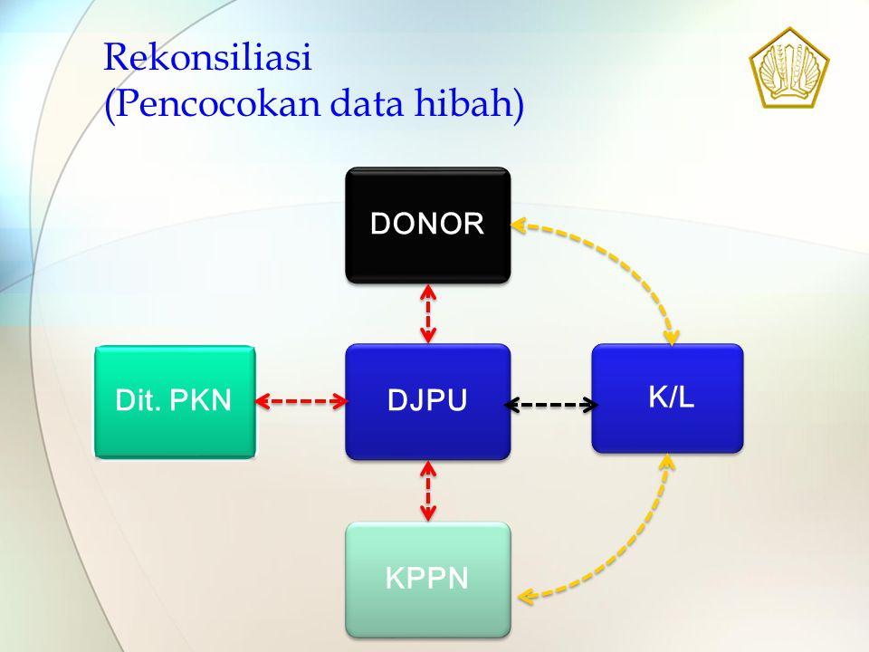 DJPU DONOR K/L KPPN Dit. PKN Rekonsiliasi (Pencocokan data hibah)