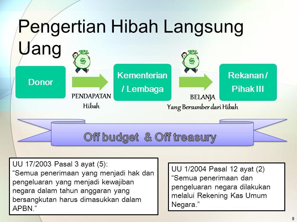 Pengertian Hibah Langsung Uang Donor Kementerian / Lembaga Rekanan / Pihak III PENDAPATAN Hibah BELANJA Yang Bersumber dari Hibah UU 17/2003 Pasal 3 a