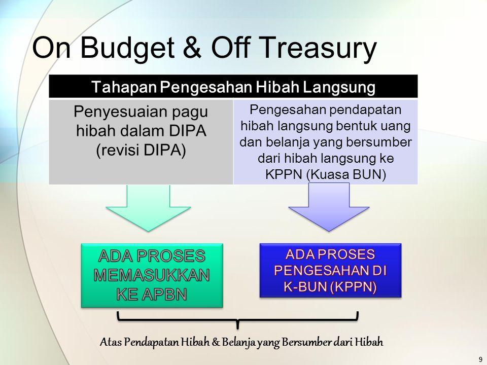 On Budget & Off Treasury Tahapan Pengesahan Hibah Langsung Penyesuaian pagu hibah dalam DIPA (revisi DIPA) Pengesahan pendapatan hibah langsung bentuk