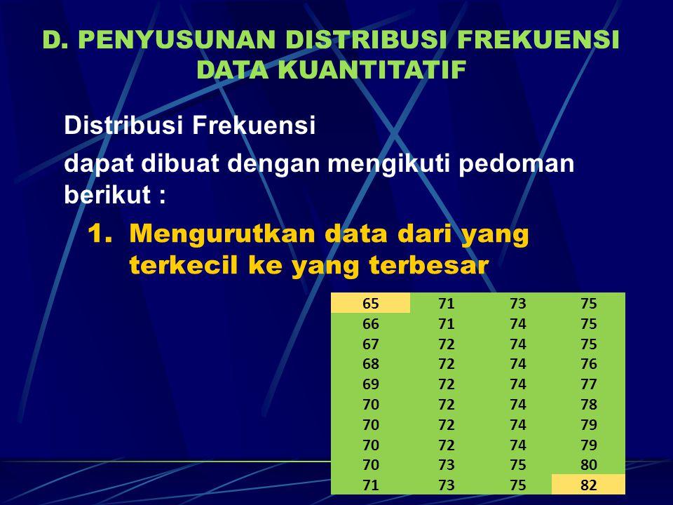 Distribusi Frekuensi dapat dibuat dengan mengikuti pedoman berikut : D. PENYUSUNAN DISTRIBUSI FREKUENSI DATA KUANTITATIF 1.Mengurutkan data dari yang