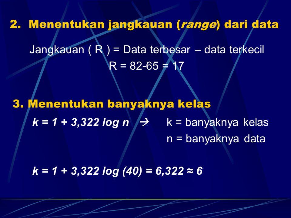 Jangkauan ( R ) = Data terbesar – data terkecil R = 82-65 = 17 2. Menentukan jangkauan (range) dari data 3. Menentukan banyaknya kelas k = 1 + 3,322 l