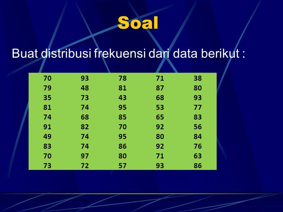 Soal Buat distribusi frekuensi dari data berikut : 7093787138 7948818780 3573436893 8174955377 7468856583 9182709256 4974958084 8374869276 7097807163