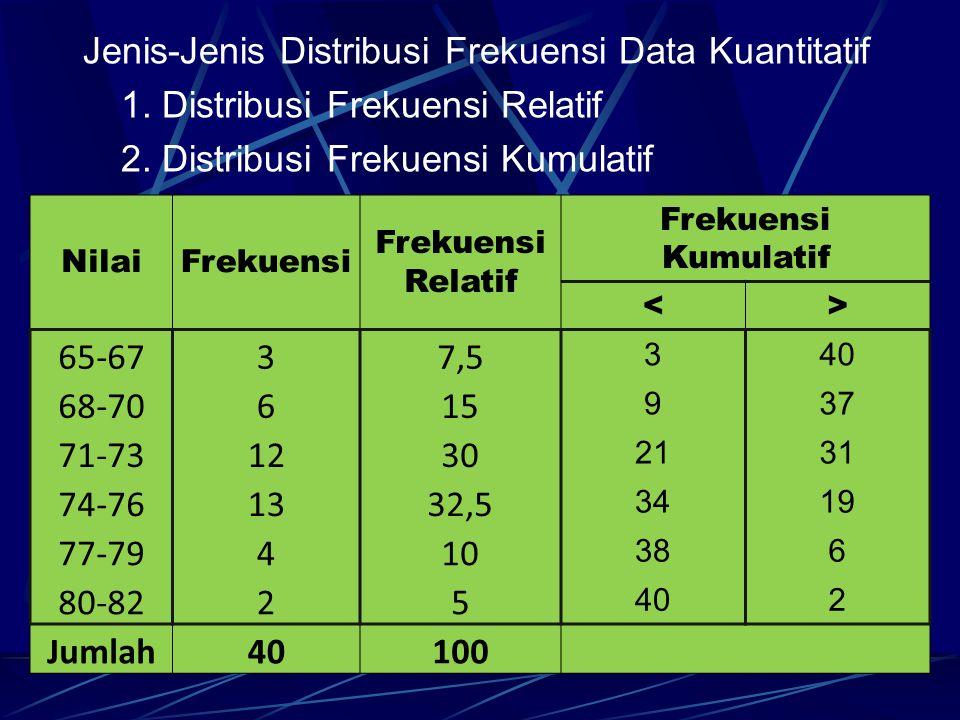 Jenis-Jenis Distribusi Frekuensi Data Kuantitatif 1. Distribusi Frekuensi Relatif 2. Distribusi Frekuensi Kumulatif NilaiFrekuensi Relatif Frekuensi K