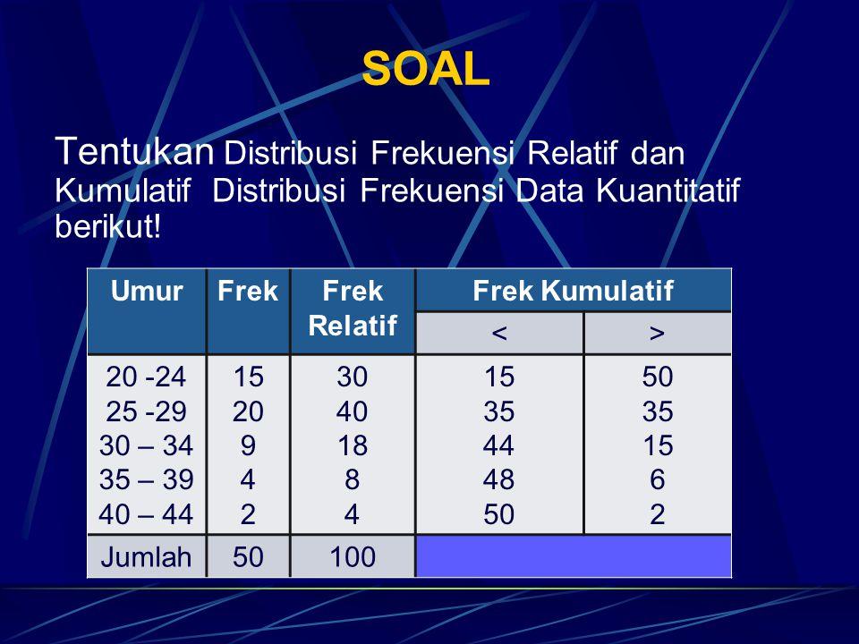 SOAL Tentukan Distribusi Frekuensi Relatif dan Kumulatif Distribusi Frekuensi Data Kuantitatif berikut! UmurFrek Relatif Frek Kumulatif <> 20 -24 25 -