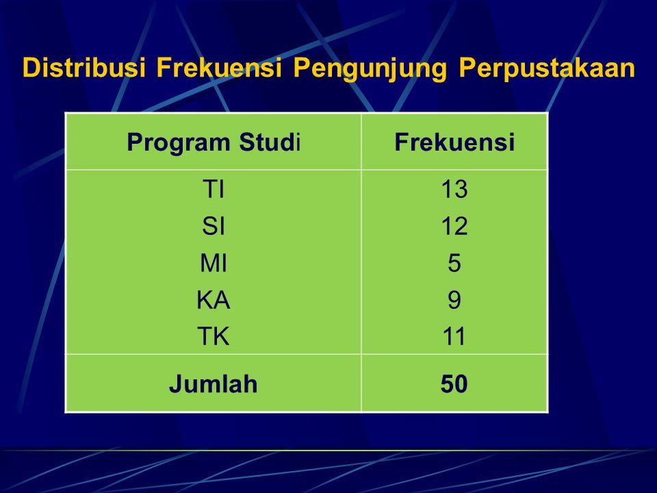 Distribusi Frekuensi Pengunjung Perpustakaan Program StudiFrekuensi TI SI MI KA TK 13 12 5 9 11 Jumlah50