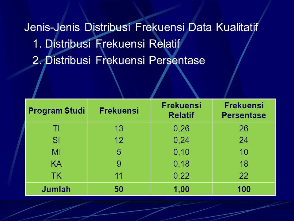 Jenis-Jenis Distribusi Frekuensi Data Kualitatif 1. Distribusi Frekuensi Relatif 2. Distribusi Frekuensi Persentase Program StudiFrekuensi Frekuensi R