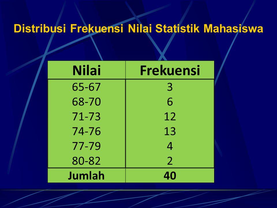 NilaiFrekuensi 65-673 68-706 71-7312 74-7613 77-794 80-822 Jumlah40 Distribusi Frekuensi Nilai Statistik Mahasiswa