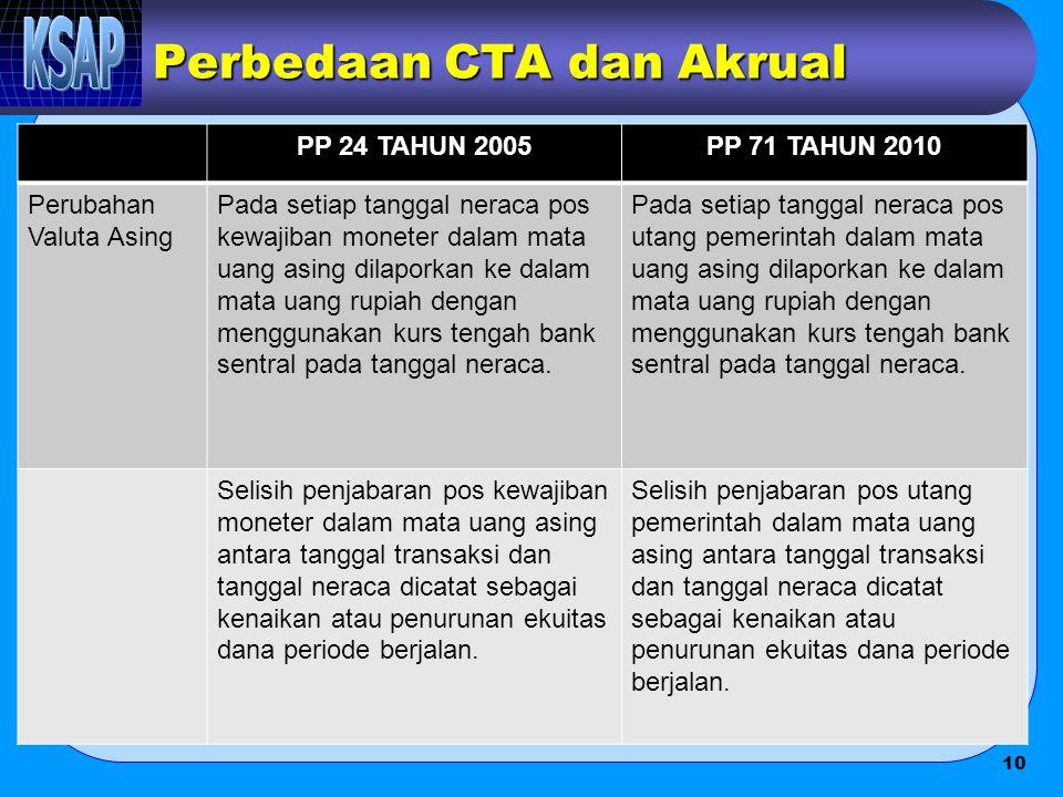 Perbedaan CTA dan Akrual PP 24 TAHUN 2005PP 71 TAHUN 2010 Perubahan Valuta Asing Pada setiap tanggal neraca pos kewajiban moneter dalam mata uang asin