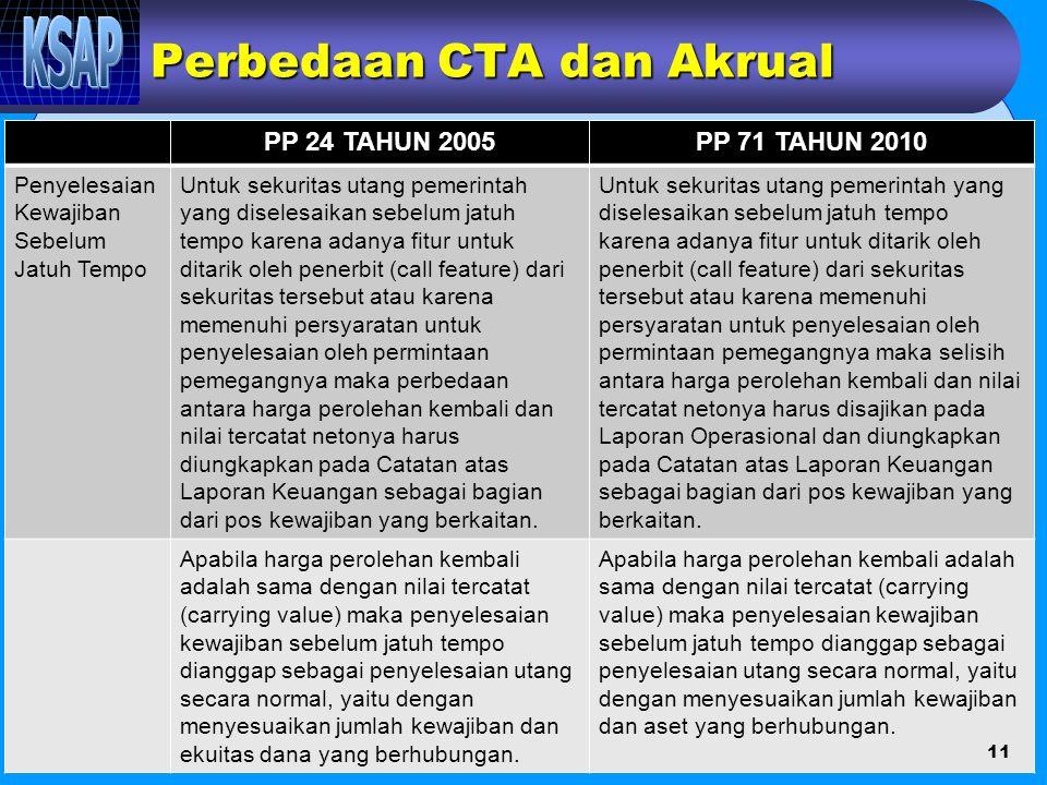 Perbedaan CTA dan Akrual PP 24 TAHUN 2005PP 71 TAHUN 2010 Penyelesaian Kewajiban Sebelum Jatuh Tempo Untuk sekuritas utang pemerintah yang diselesaika