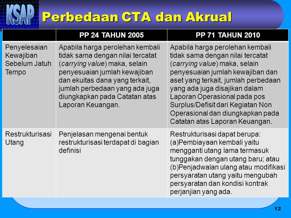 Perbedaan CTA dan Akrual PP 24 TAHUN 2005PP 71 TAHUN 2010 Penyelesaian Kewajiban Sebelum Jatuh Tempo Apabila harga perolehan kembali tidak sama dengan