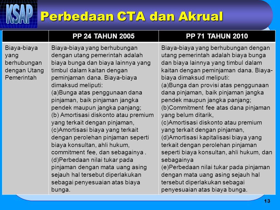 Perbedaan CTA dan Akrual PP 24 TAHUN 2005PP 71 TAHUN 2010 Biaya-biaya yang berhubungan dengan Utang Pemerintah Biaya-biaya yang berhubungan dengan uta