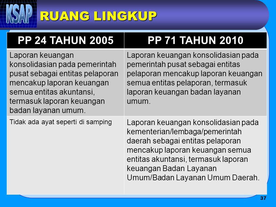 RUANG LINGKUP PP 24 TAHUN 2005PP 71 TAHUN 2010 Laporan keuangan konsolidasian pada pemerintah pusat sebagai entitas pelaporan mencakup laporan keuanga