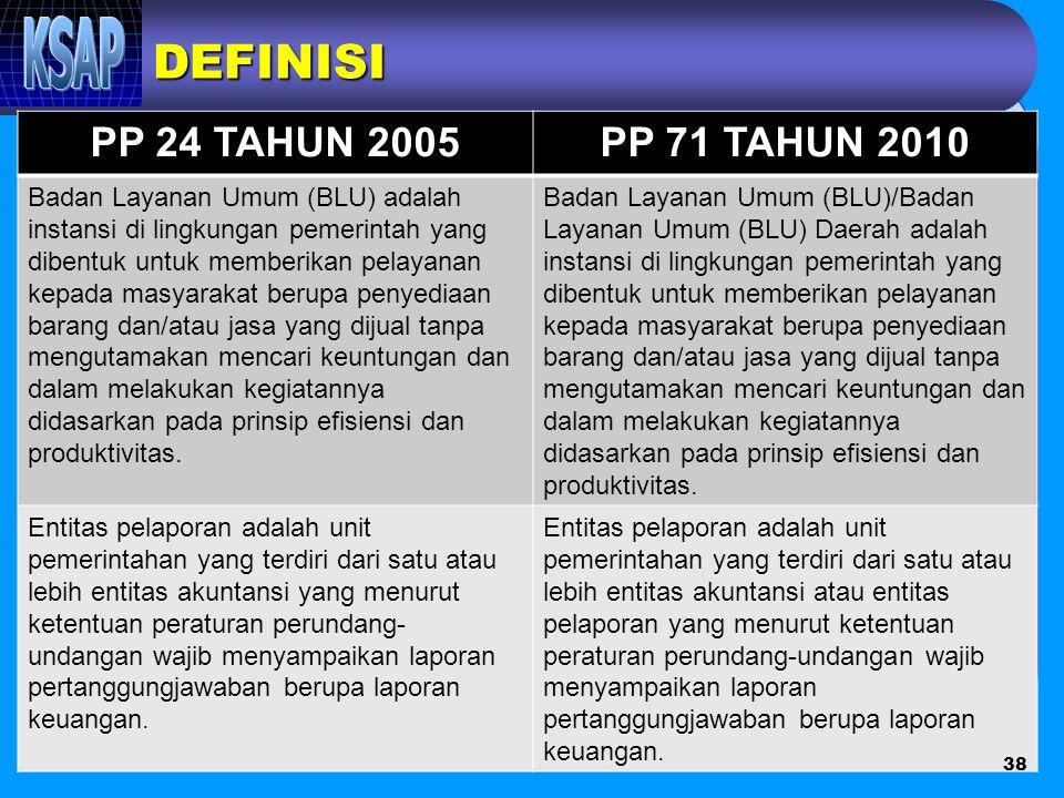 DEFINISI PP 24 TAHUN 2005PP 71 TAHUN 2010 Badan Layanan Umum (BLU) adalah instansi di lingkungan pemerintah yang dibentuk untuk memberikan pelayanan k
