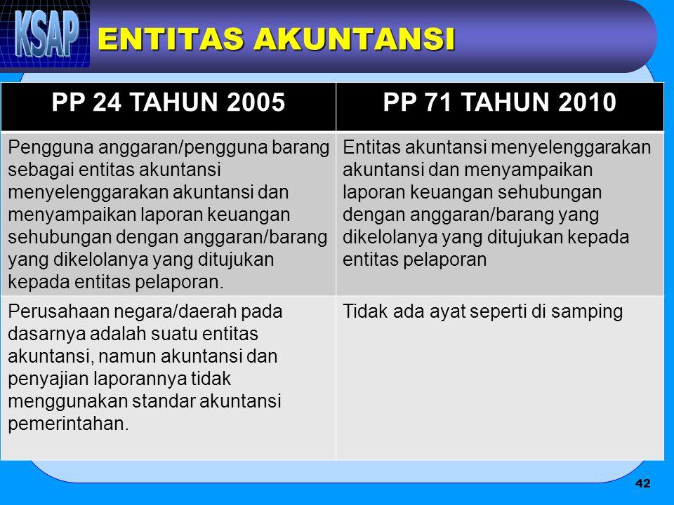 ENTITAS AKUNTANSI PP 24 TAHUN 2005PP 71 TAHUN 2010 Pengguna anggaran/pengguna barang sebagai entitas akuntansi menyelenggarakan akuntansi dan menyampa