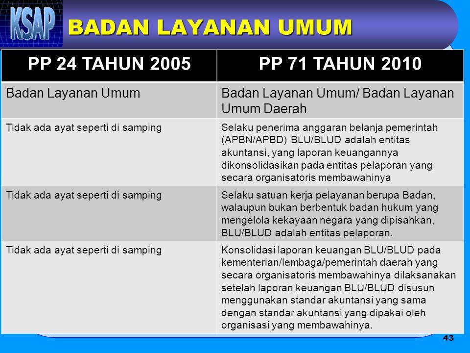 BADAN LAYANAN UMUM PP 24 TAHUN 2005PP 71 TAHUN 2010 Badan Layanan UmumBadan Layanan Umum/ Badan Layanan Umum Daerah Tidak ada ayat seperti di sampingS