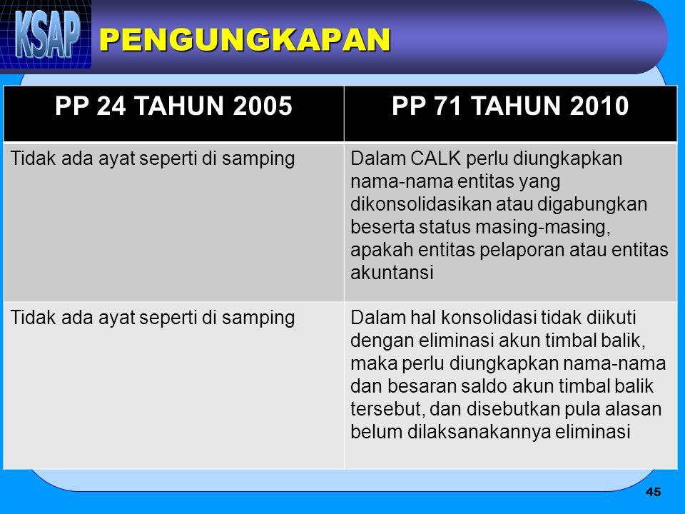 PENGUNGKAPAN PP 24 TAHUN 2005PP 71 TAHUN 2010 Tidak ada ayat seperti di sampingDalam CALK perlu diungkapkan nama-nama entitas yang dikonsolidasikan at