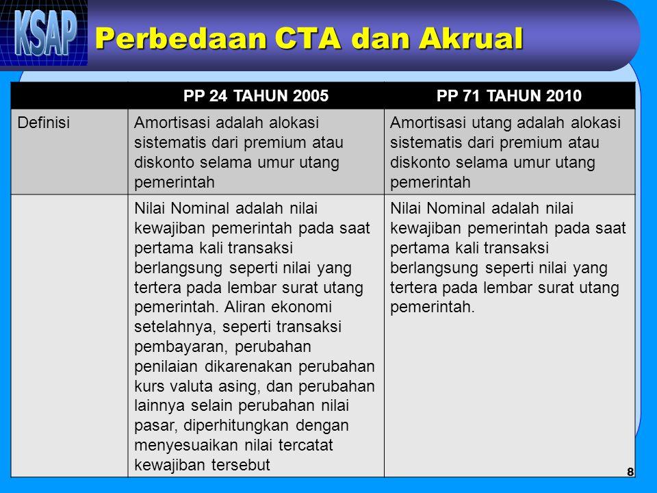 Perbedaan CTA dan Akrual PP 24 TAHUN 2005PP 71 TAHUN 2010 Klasifikasi Kewajiban Setiap entitas pelaporan mengungkapkan setiap pos kewajiban yang mencakup jumlah-jumlah yang diharapkan akan diselesaikan dalam waktu 12 (dua belas) bulan dan lebih dari 12 (dua belas) bulan setelah tanggal pelaporan.