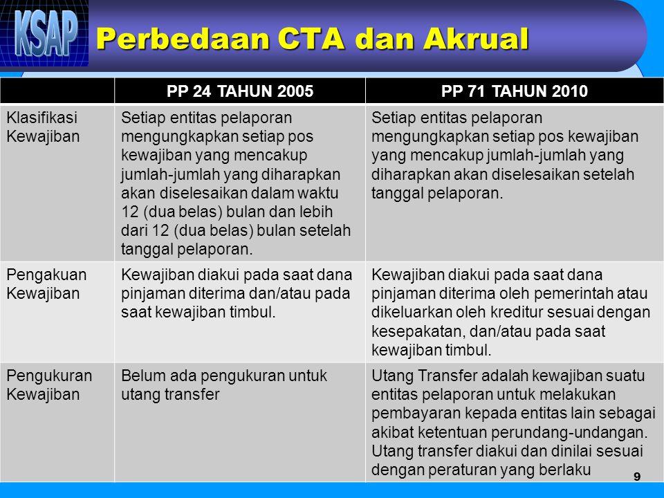 Perbedaan CTA dan Akrual PP 24 TAHUN 2005PP 71 TAHUN 2010 Klasifikasi Kewajiban Setiap entitas pelaporan mengungkapkan setiap pos kewajiban yang menca