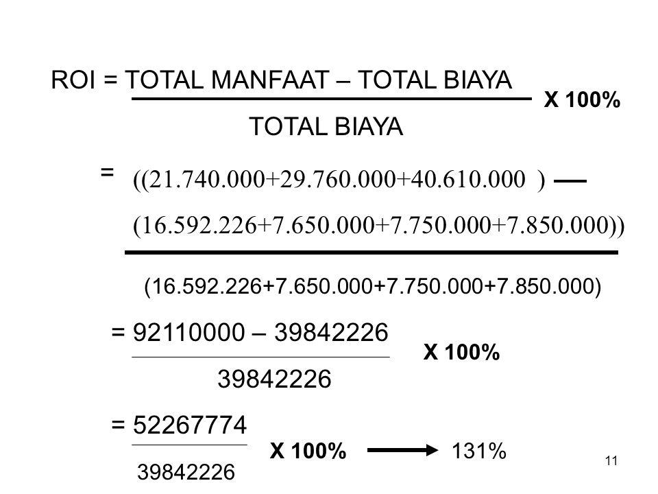 11 ROI = TOTAL MANFAAT – TOTAL BIAYA TOTAL BIAYA = ((21.740.000+29.760.000+40.610.000 ) (16.592.226+7.650.000+7.750.000+7.850.000)) (16.592.226+7.650.000+7.750.000+7.850.000) = 92110000 – 39842226 39842226 = 52267774 39842226 X 100% 131%