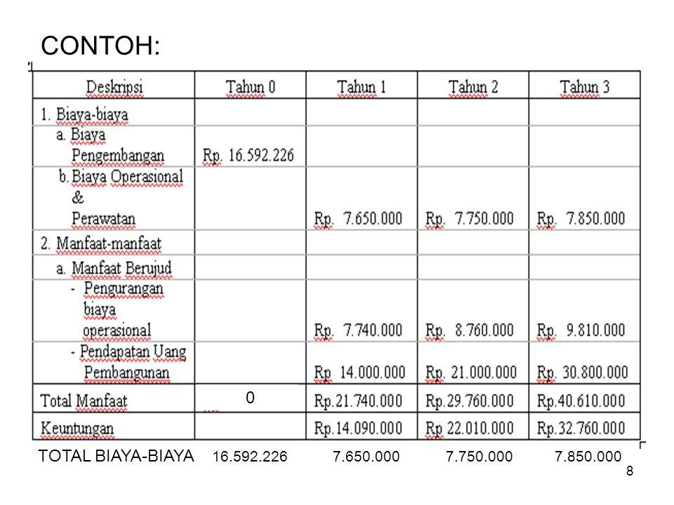 8 CONTOH: 0 TOTAL BIAYA-BIAYA 16.592.226 7.650.000 7.750.000 7.850.000
