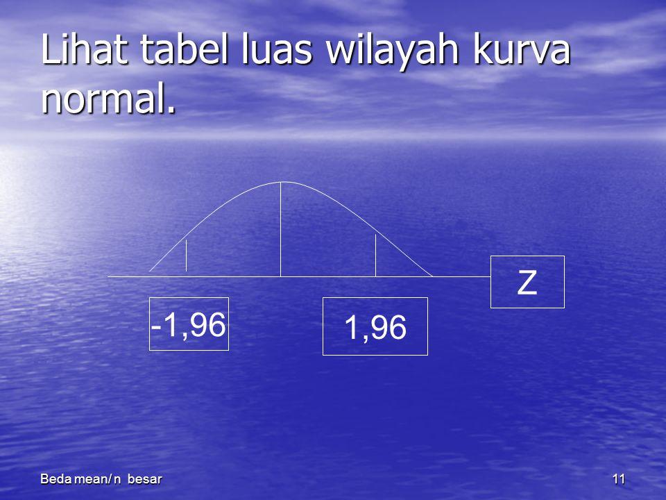 Beda mean/ n besar11 Lihat tabel luas wilayah kurva normal. -1,96 1,96 Z