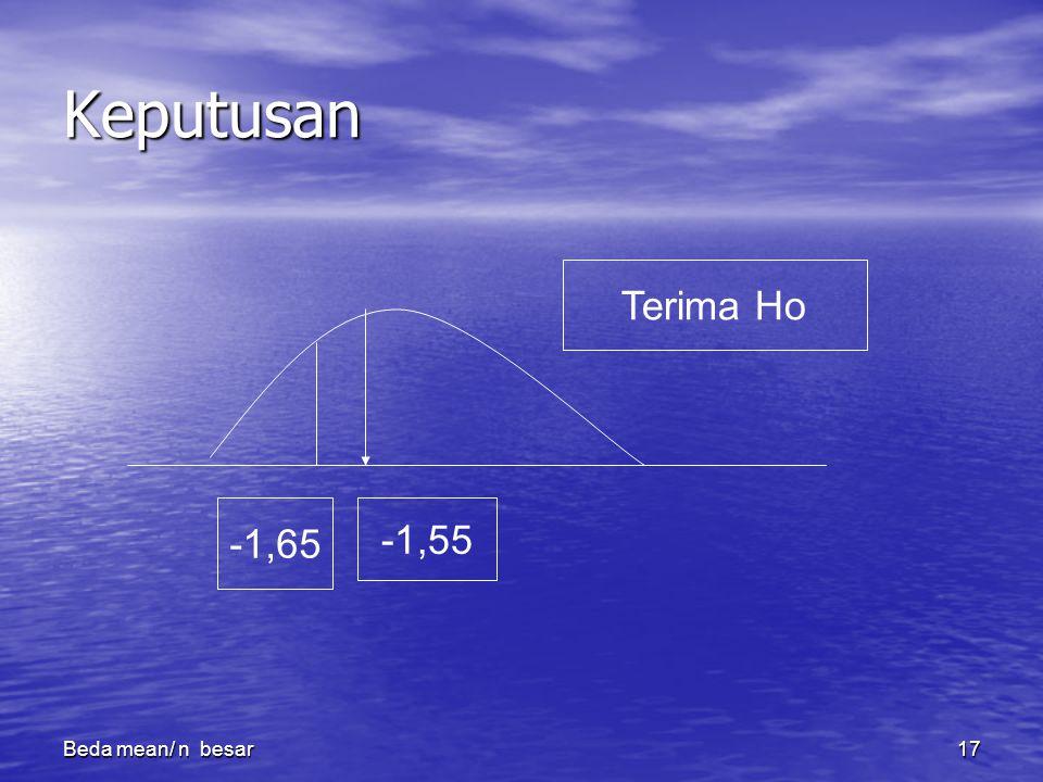 Beda mean/ n besar17 Keputusan -1,65 -1,55 Terima Ho