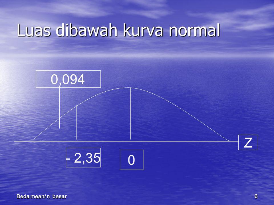 Beda mean/ n besar6 Luas dibawah kurva normal - 2,35 0 Z 0,094