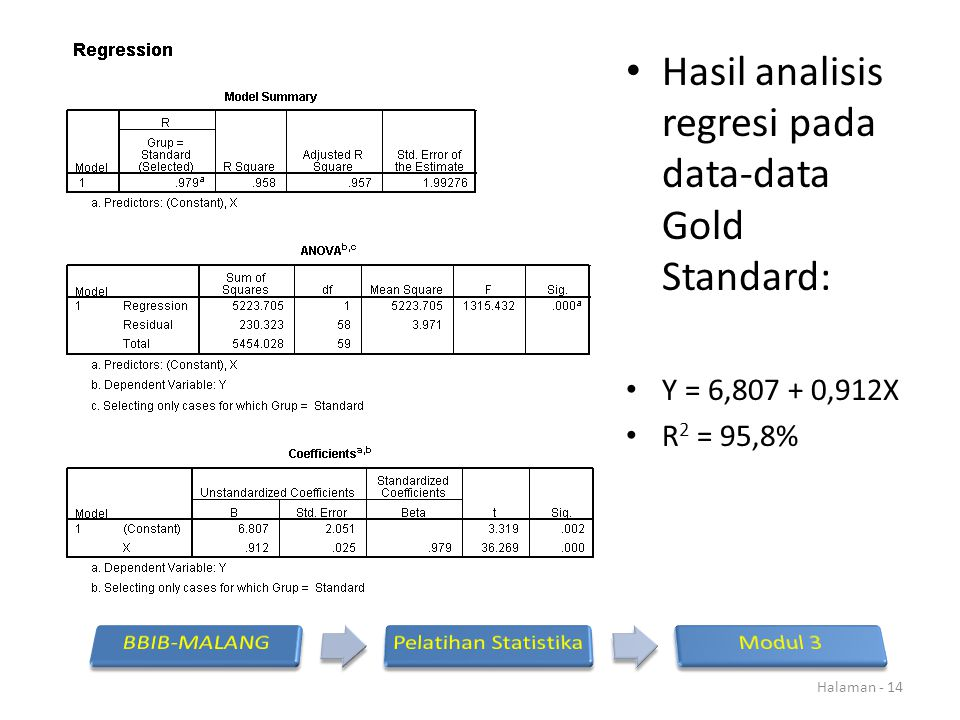Hasil analisis regresi pada data-data Gold Standard: Y = 6,807 + 0,912X R 2 = 95,8% Halaman - 14