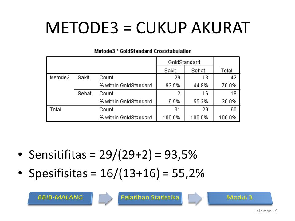 METODE3 = CUKUP AKURAT Sensitifitas = 29/(29+2) = 93,5% Spesifisitas = 16/(13+16) = 55,2% Halaman - 9
