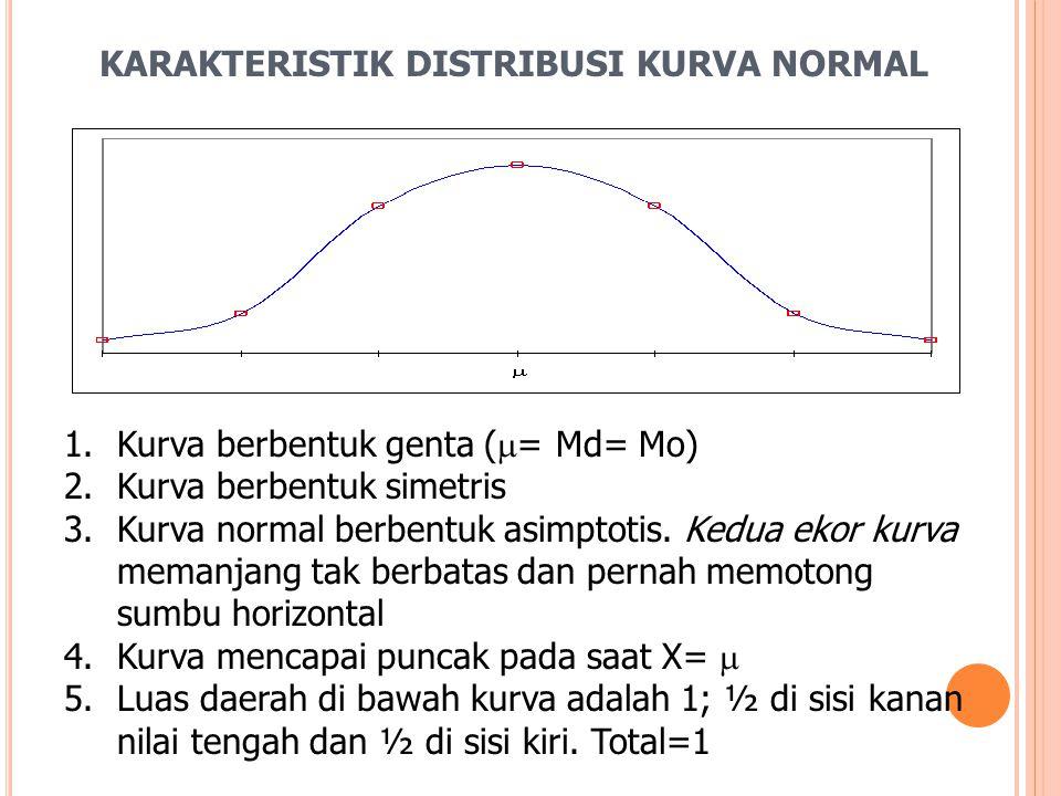 KARAKTERISTIK DISTRIBUSI KURVA NORMAL 1.Kurva berbentuk genta (  = Md= Mo) 2.Kurva berbentuk simetris 3.Kurva normal berbentuk asimptotis. Kedua ekor