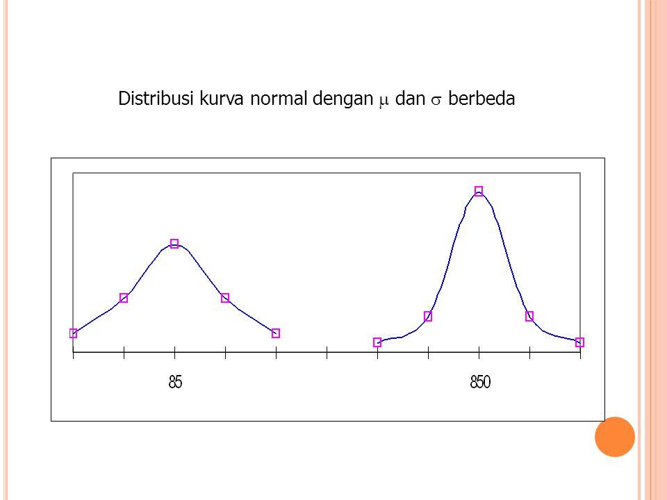 Distribusi kurva normal dengan  dan  berbeda