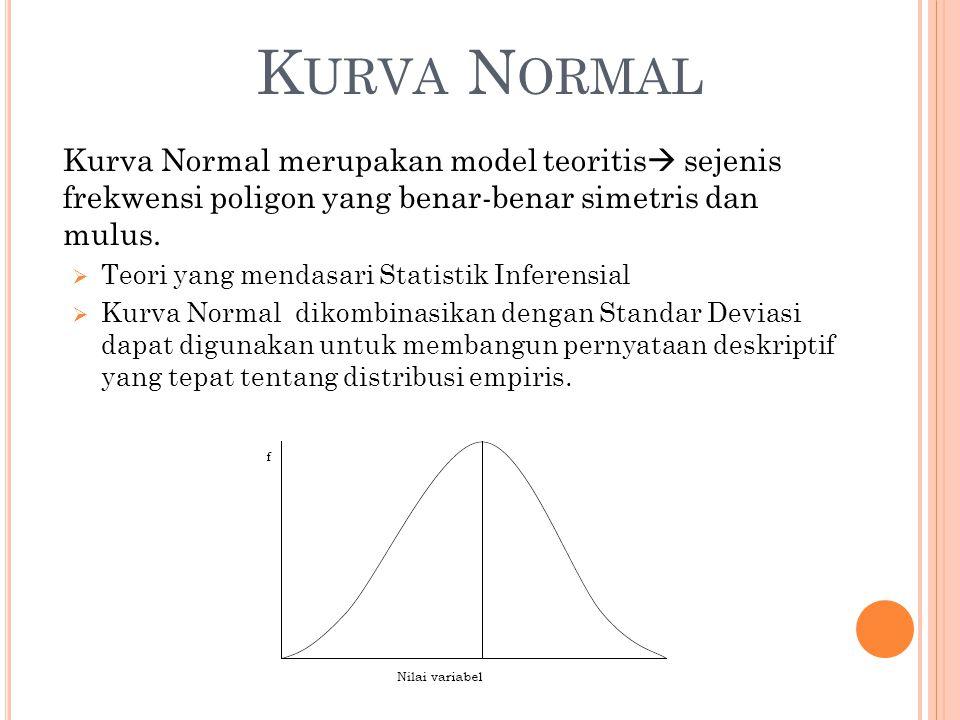 K URVA N ORMAL Kurva Normal merupakan model teoritis  sejenis frekwensi poligon yang benar-benar simetris dan mulus.  Teori yang mendasari Statistik