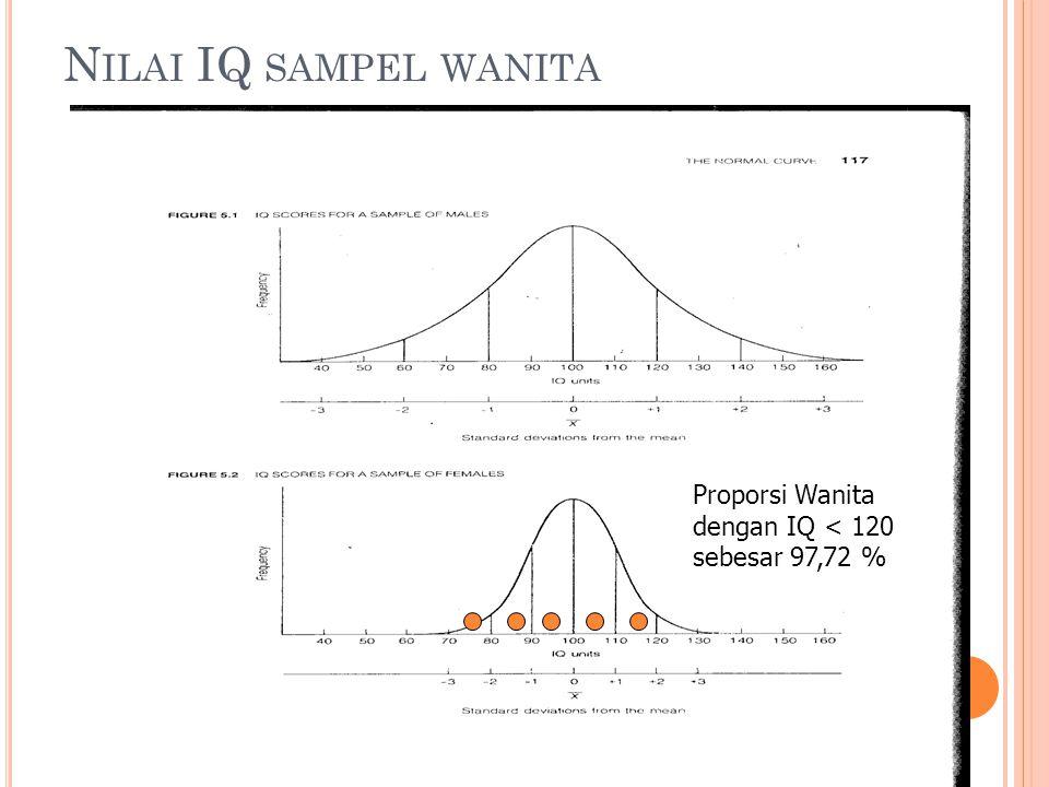 N ILAI IQ SAMPEL WANITA Proporsi Wanita dengan IQ < 120 sebesar 97,72 %