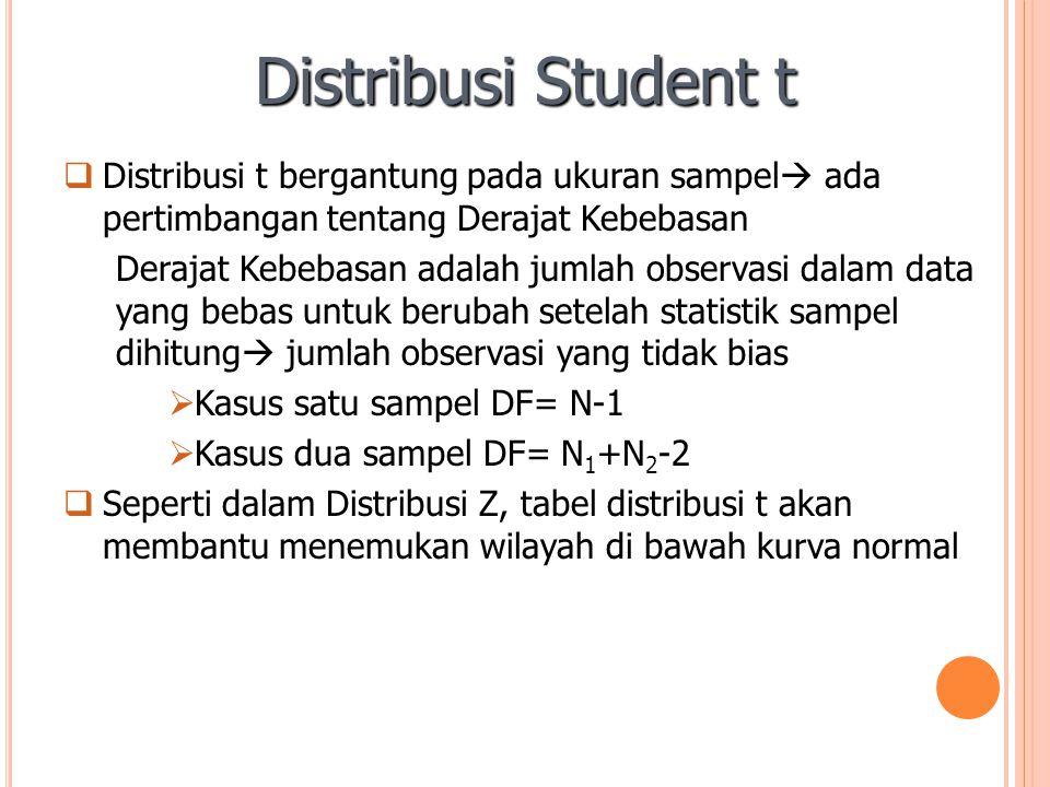 Distribusi Student t  Distribusi t bergantung pada ukuran sampel  ada pertimbangan tentang Derajat Kebebasan Derajat Kebebasan adalah jumlah observa