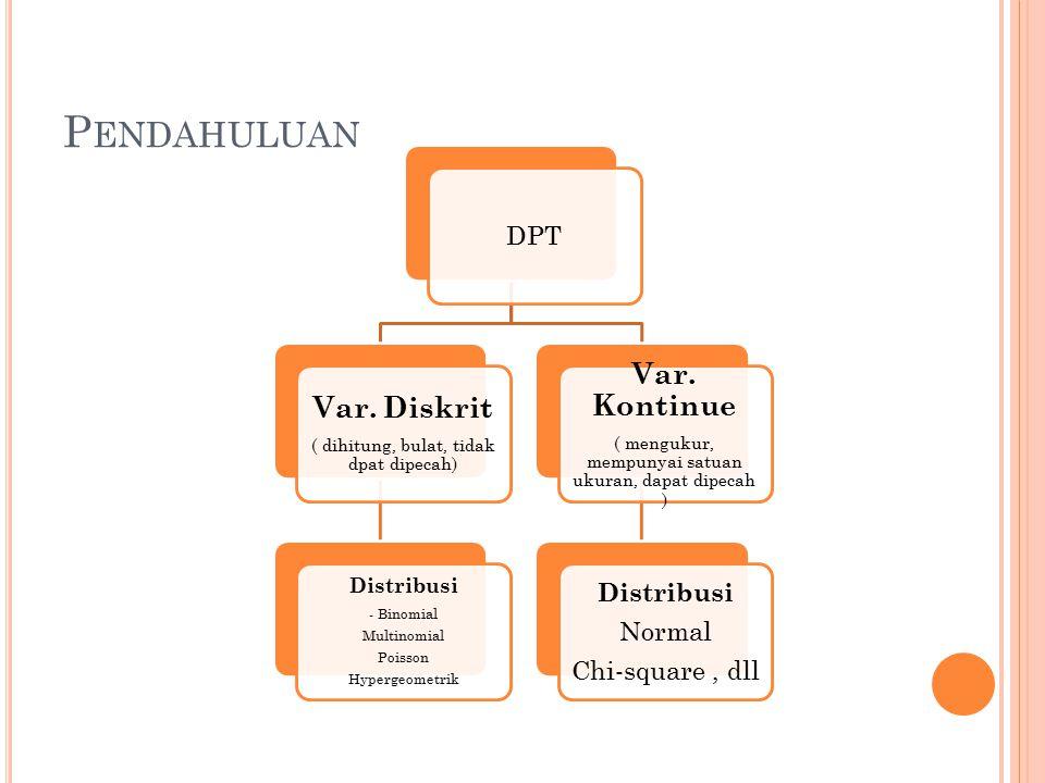 P ENDAHULUAN DPT Var. Diskrit ( dihitung, bulat, tidak dpat dipecah) Distribusi - Binomial Multinomial Poisson Hypergeometrik Var. Kontinue ( mengukur