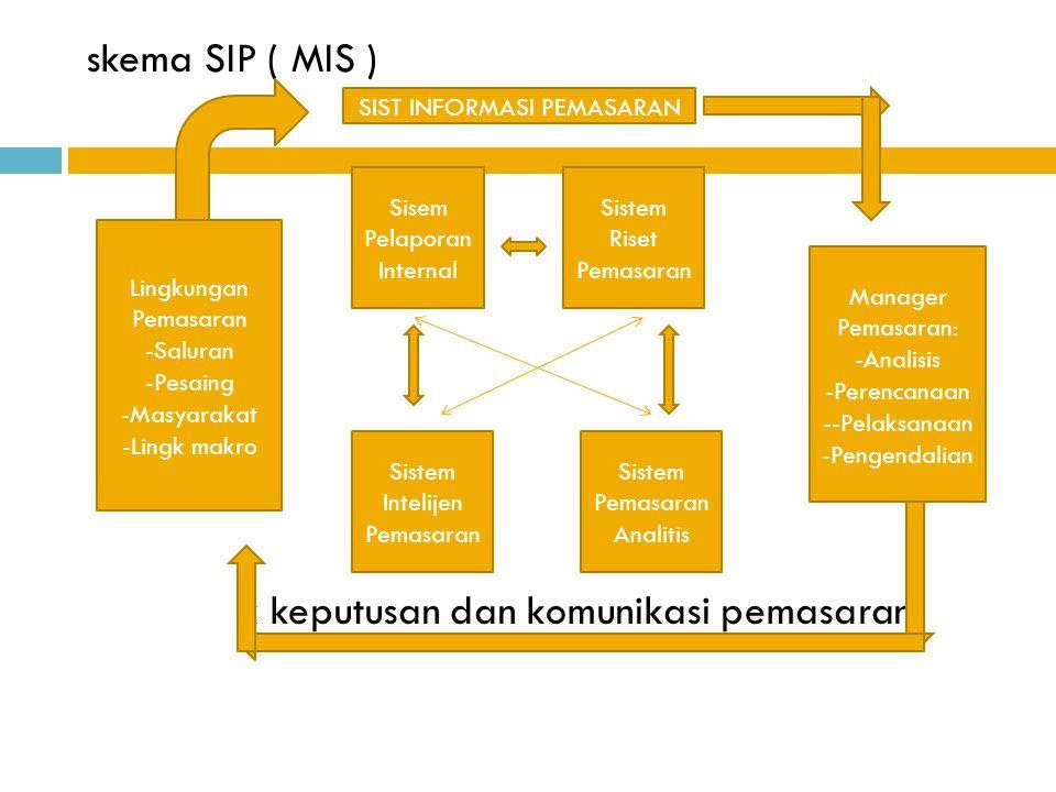 skema SIP ( MIS ) k keputusan dan komunikasi pemasaran SIST INFORMASI PEMASARAN Sisem Pelaporan Internal Sistem Riset Pemasaran Sistem Intelijen Pemas