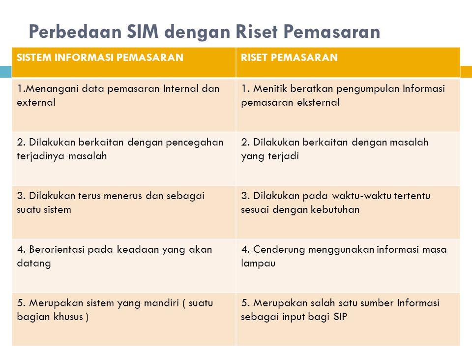 Perbedaan SIM dengan Riset Pemasaran SISTEM INFORMASI PEMASARANRISET PEMASARAN 1.Menangani data pemasaran Internal dan external 1. Menitik beratkan pe