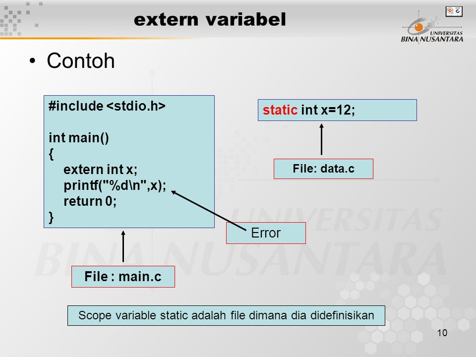 10 extern variabel Contoh #include int main() { extern int x; printf( %d\n ,x); return 0; } File : main.c static int x=12; File: data.c Error Scope variable static adalah file dimana dia didefinisikan