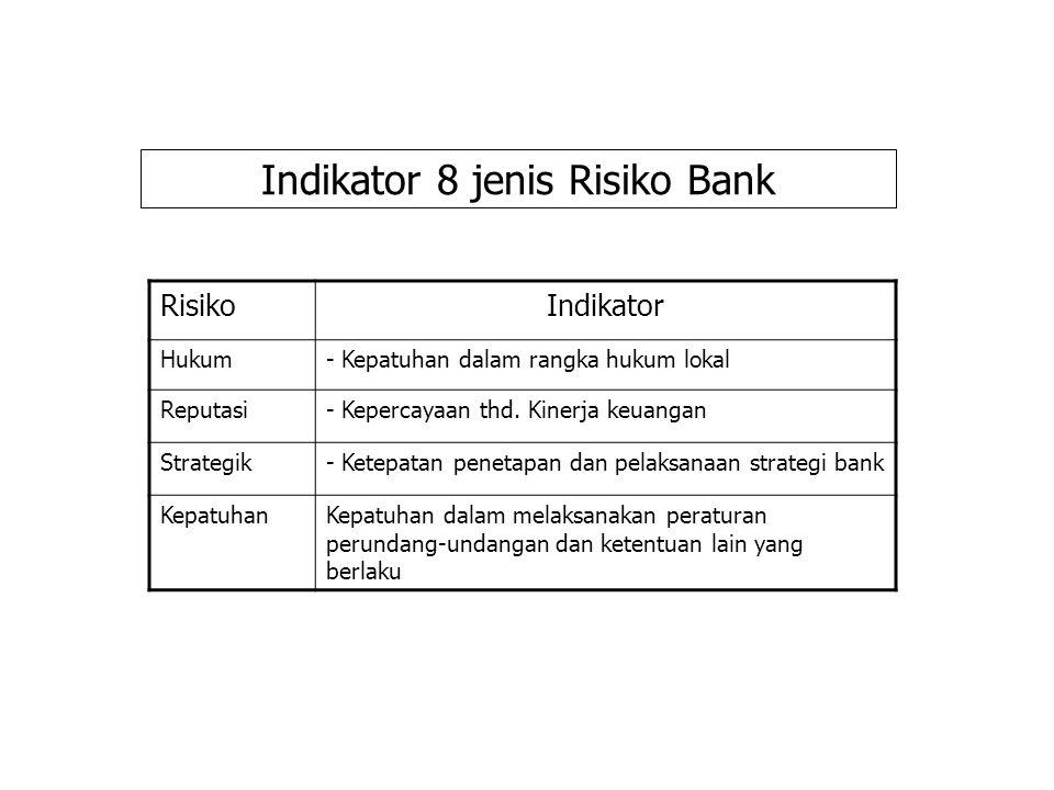Indikator 8 jenis Risiko Bank IndikatorRisiko - Kepatuhan dalam rangka hukum lokalHukum - Kepercayaan thd.