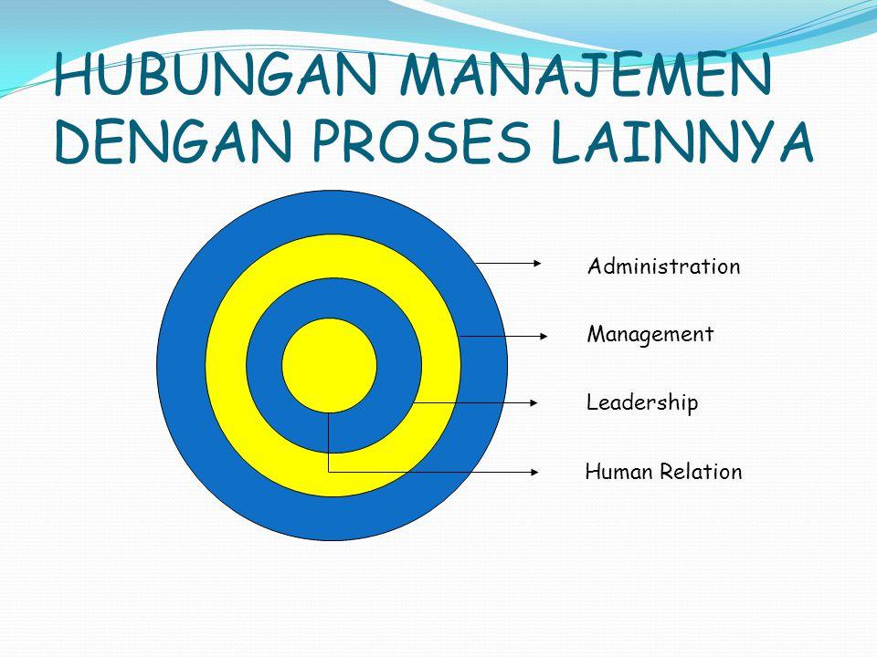 HUBUNGAN MANAJEMEN DENGAN PROSES LAINNYA Administration Management Leadership Human Relation