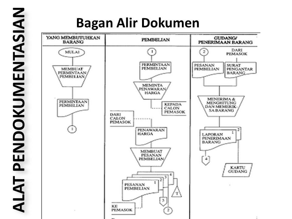 ALAT PENDOKUMENTASIAN Bagan Alir Dokumen