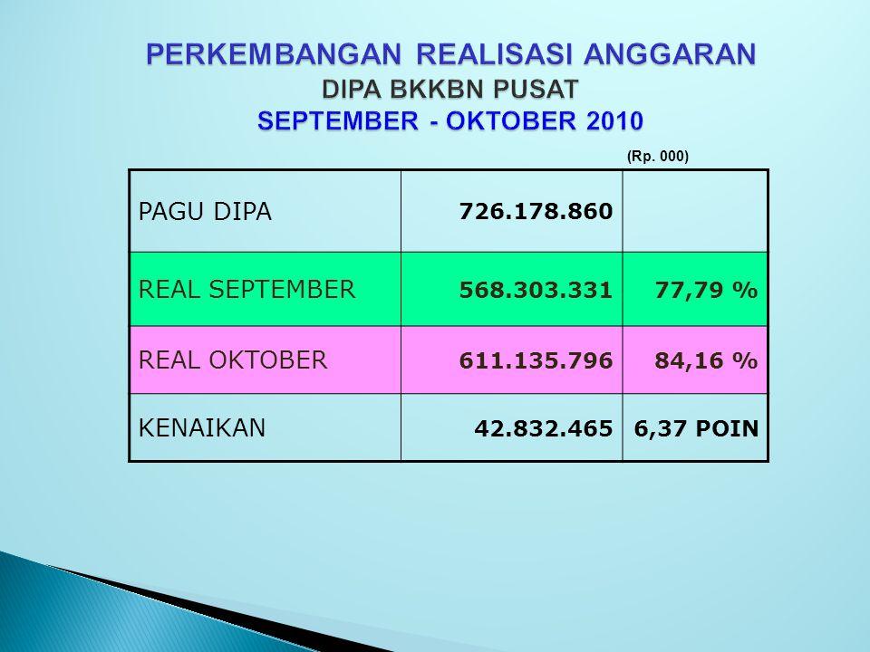 PERKEMBANGAN REALISASI ANGGARAN DIPA BKKBN PUSAT SEPTEMBER - OKTOBER 2010 PAGU DIPA 726.178.860 REAL SEPTEMBER 568.303.33177,79 % REAL OKTOBER 611.135