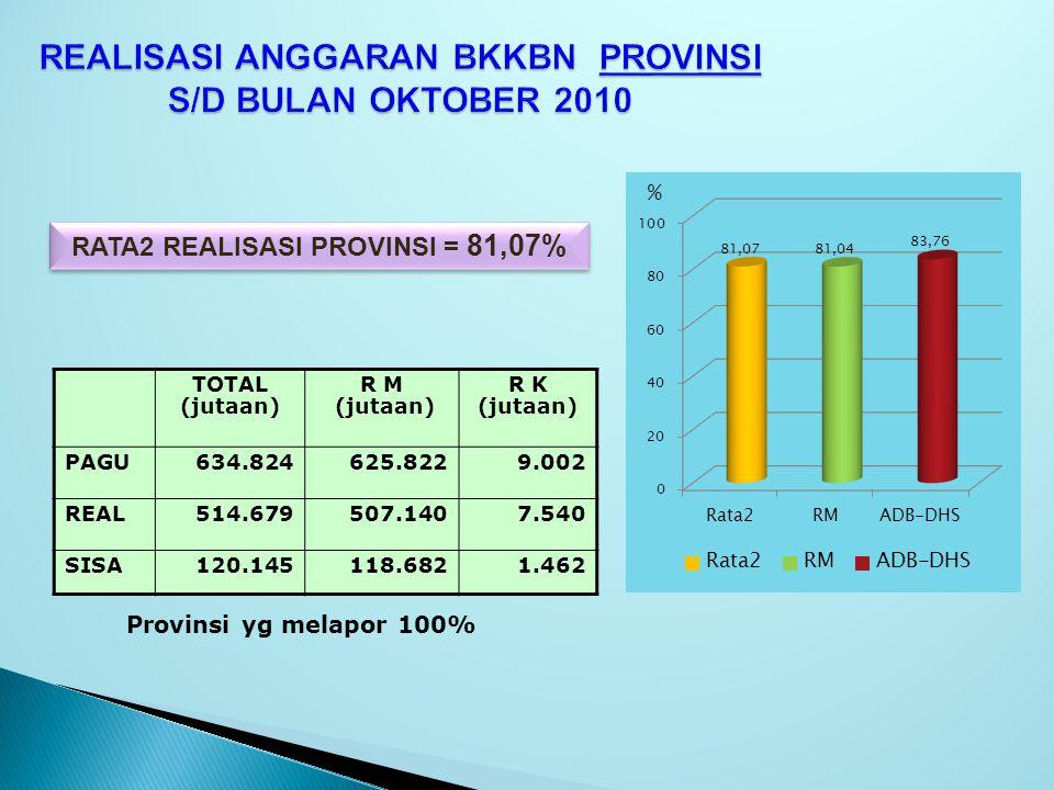REALISASI ANGGARAN BKKBN PROVINSI S/D BULAN OKTOBER 2010 RATA2 REALISASI PROVINSI = 81,07% TOTAL (jutaan) R M (jutaan) R K (jutaan) PAGU634.824625.822