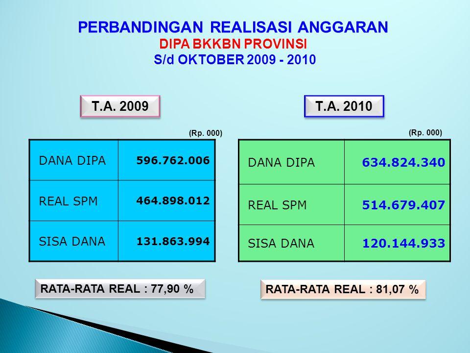 PERBANDINGAN REALISASI ANGGARAN DIPA BKKBN PROVINSI S/d OKTOBER 2009 - 2010 PERBANDINGAN REALISASI ANGGARAN DIPA BKKBN PROVINSI S/d OKTOBER 2009 - 2010 RATA-RATA REAL : 81,07 % RATA-RATA REAL : 77,90 % DANA DIPA 596.762.006 REAL SPM 464.898.012 SISA DANA 131.863.994 T.A.