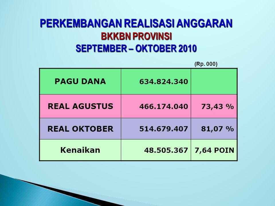 PERKEMBANGAN REALISASI ANGGARAN BKKBN PROVINSI SEPTEMBER – OKTOBER 2010 PAGU DANA 634.824.340 REAL AGUSTUS 466.174.04073,43 % REAL OKTOBER 514.679.407