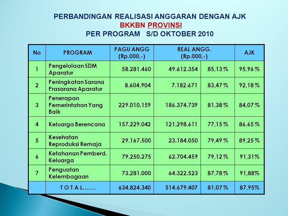NoPROGRAM PAGU ANGG (Rp.000,-) REAL ANGG. (Rp.000,-) AJK 1 Pengelolaan SDM Aparatur 58.281.46049.612.35485,13 %95,96 % 2 Peningkatan Sarana Prasarana