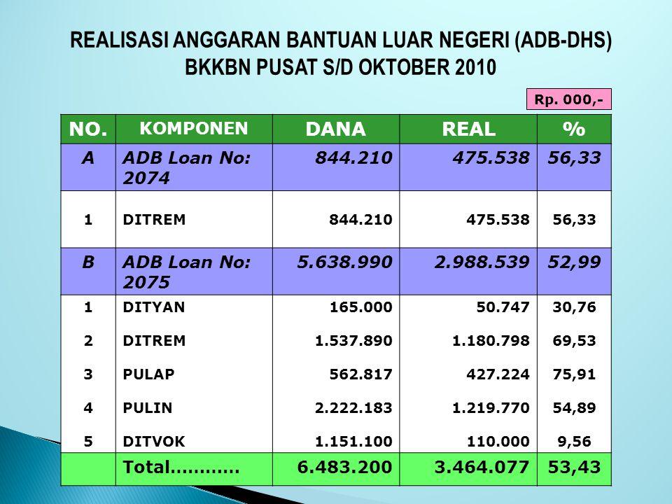 REALISASI ANGGARAN BANTUAN LUAR NEGERI (ADB-DHS) BKKBN PUSAT S/D OKTOBER 2010 NO. KOMPONEN DANAREAL% AADB Loan No: 2074 844.210475.53856,33 1DITREM844