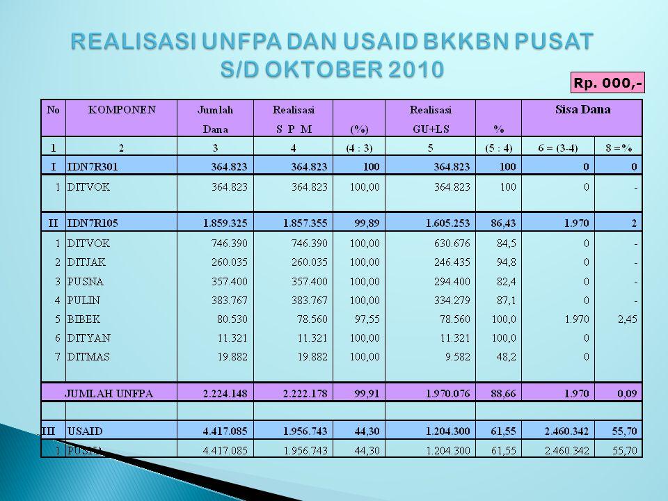REALISASI UNFPA DAN USAID BKKBN PUSAT S/D OKTOBER 2010 Rp. 000,-