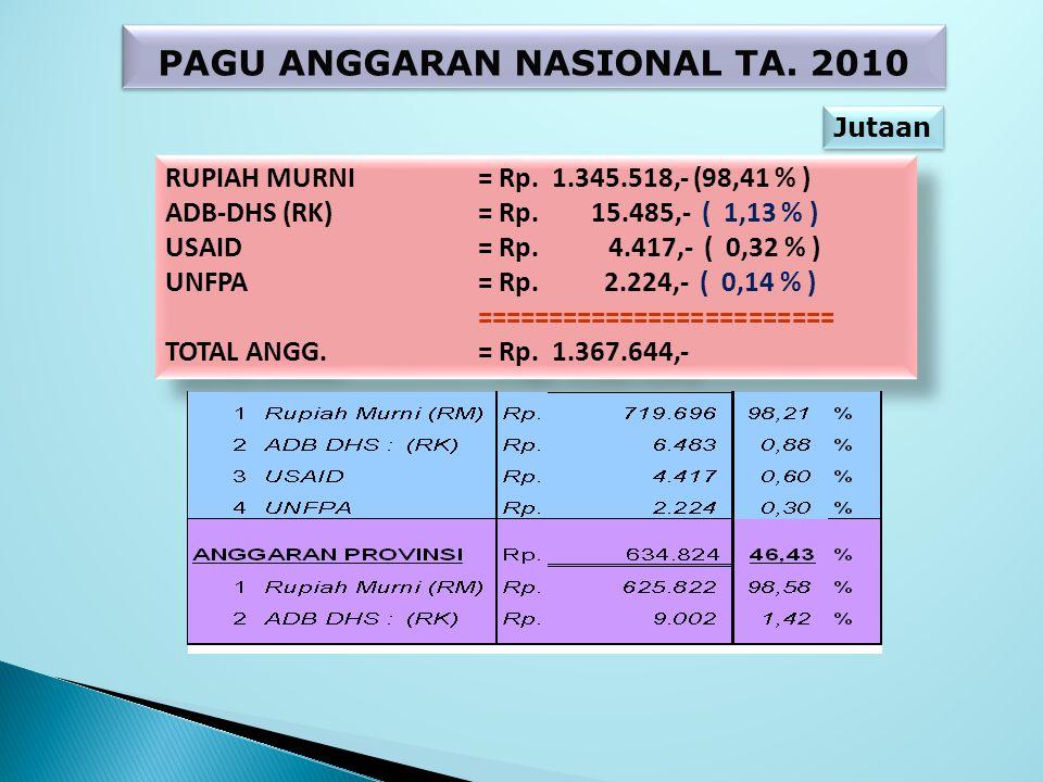 PAGU ANGGARAN NASIONAL TA. 2010 RUPIAH MURNI= Rp. 1.345.518,- (98,41 % ) ADB-DHS (RK) = Rp. 15.485,- ( 1,13 % ) USAID= Rp. 4.417,- ( 0,32 % ) UNFPA= R