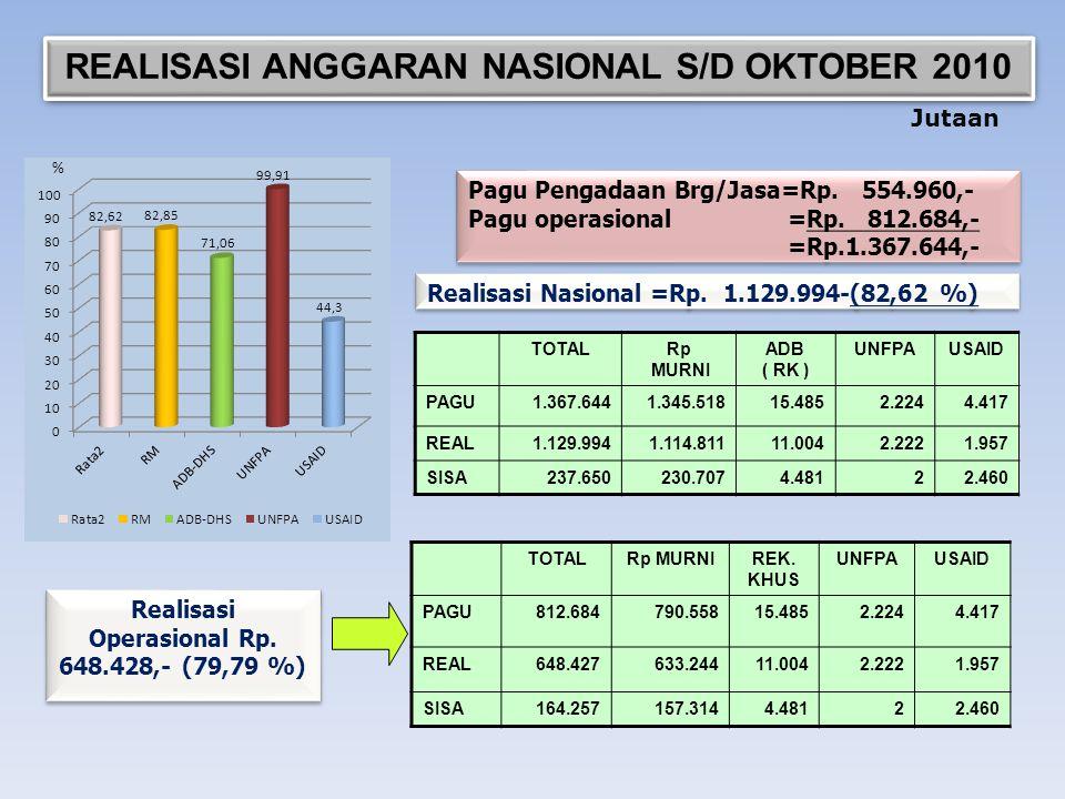 REALISASI ANGGARAN NASIONAL S/D OKTOBER 2010 Pagu Pengadaan Brg/Jasa=Rp. 554.960,- Pagu operasional =Rp. 812.684,- =Rp.1.367.644,- Pagu Pengadaan Brg/